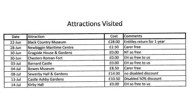 Jun 2017 attraction costs